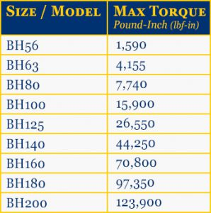 M-BH Bevel Helical Gearbox Torque Chart