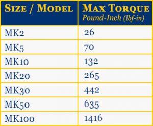 MK Mechanical Speed Variators Gearbox Torque Chart