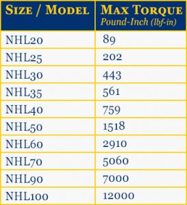 NHL Inline Helical Gearbox Torque Chart